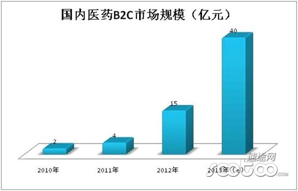速途研究院:2013年中国医药B2C市场分析报告